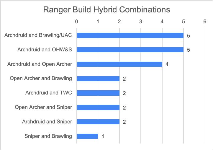 Predominant Hybrid Combinations Chart